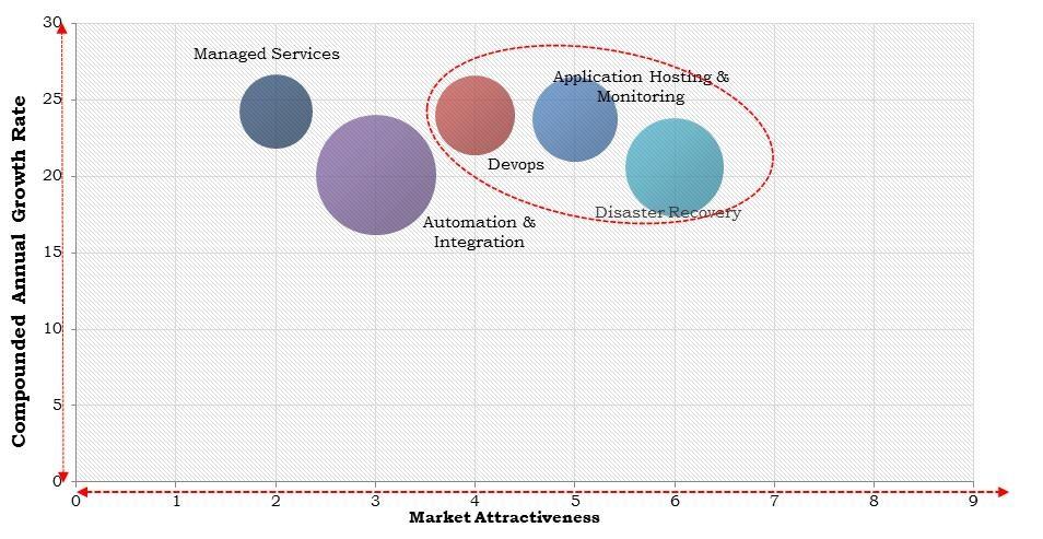 North America Cloud Migration Services Market Size