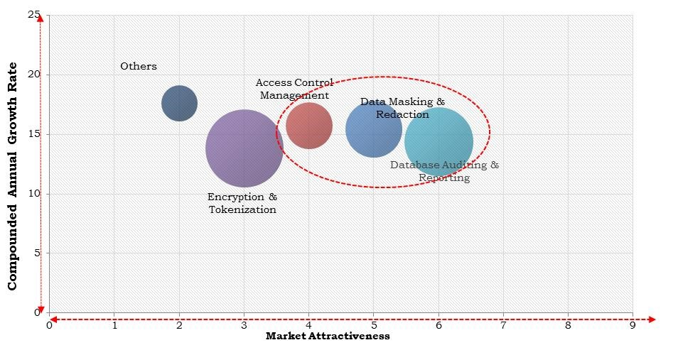 North America Database Security Market Size