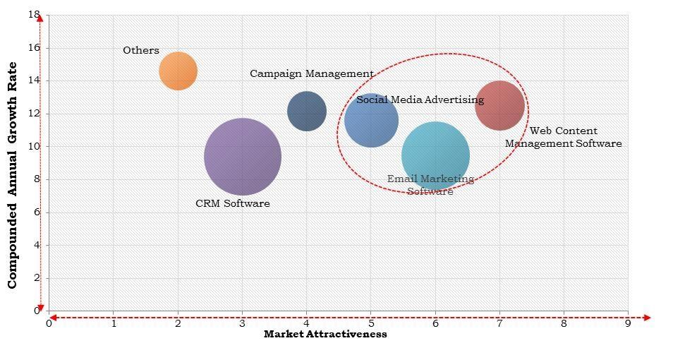 North America Digital Marketing Software Market Size