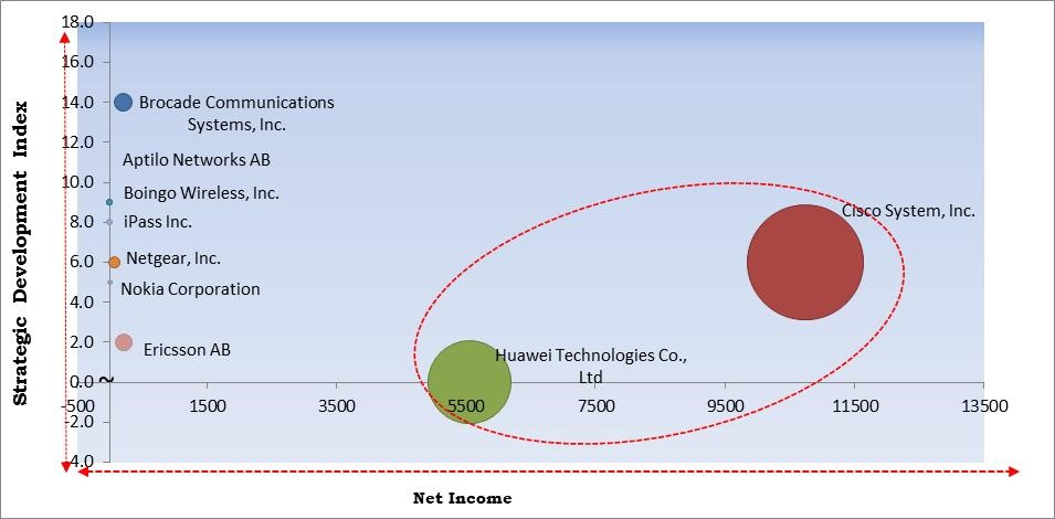 Wi-Fi Hotspot Market Size