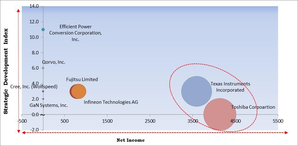 Gallium Nitride (GaN) Semiconductor Devices Market Size