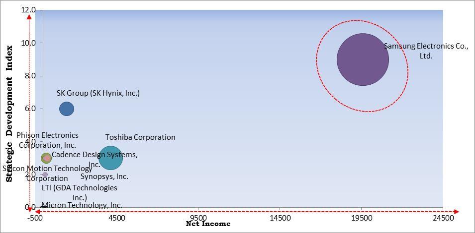 Universal Flash Storage Market Size