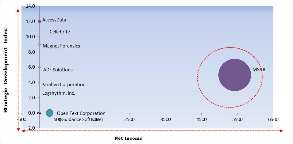 Digital Forensics Market Size