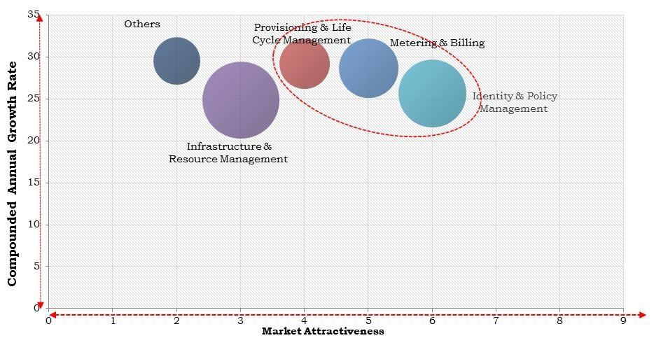 Europe Multi-Cloud Management Market Size