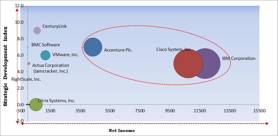 Multi-Cloud Management Market Size