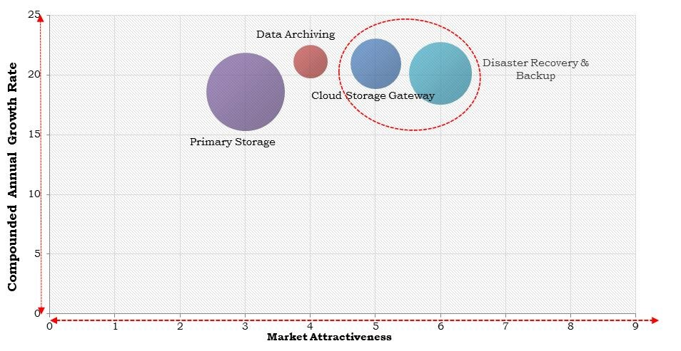 North America Cloud Storage Market Size