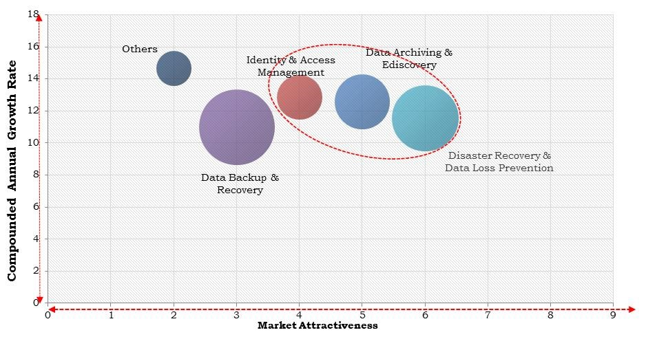 North America Data Protection Market Size