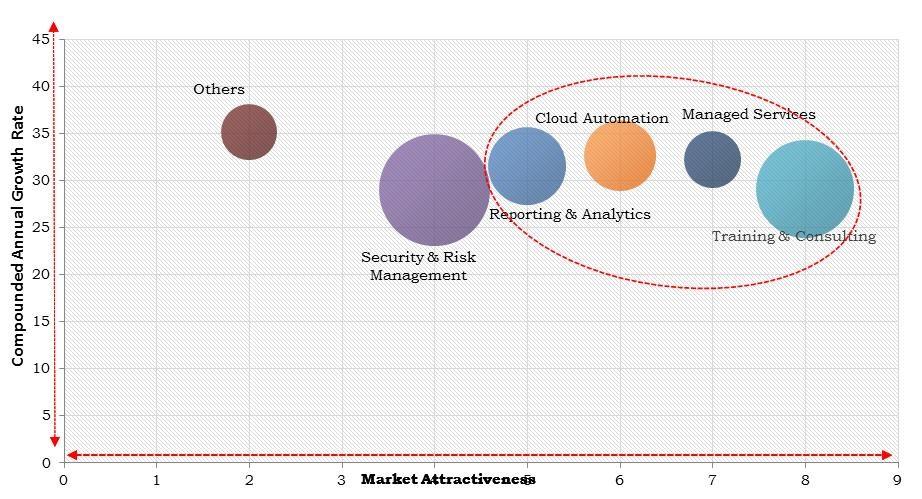 North America Multi-Cloud Management Market Size