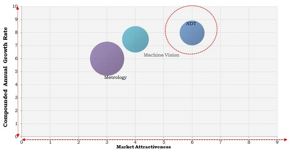 North America Digital Inspection Market Size
