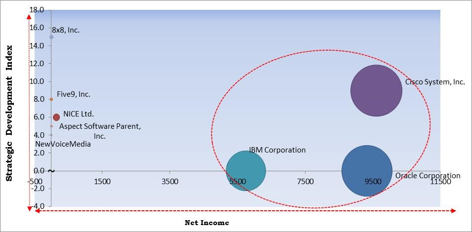 Cloud Based Contact Center Market Size