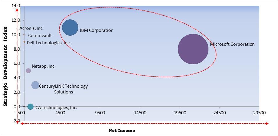 Data Resiliency Market Size