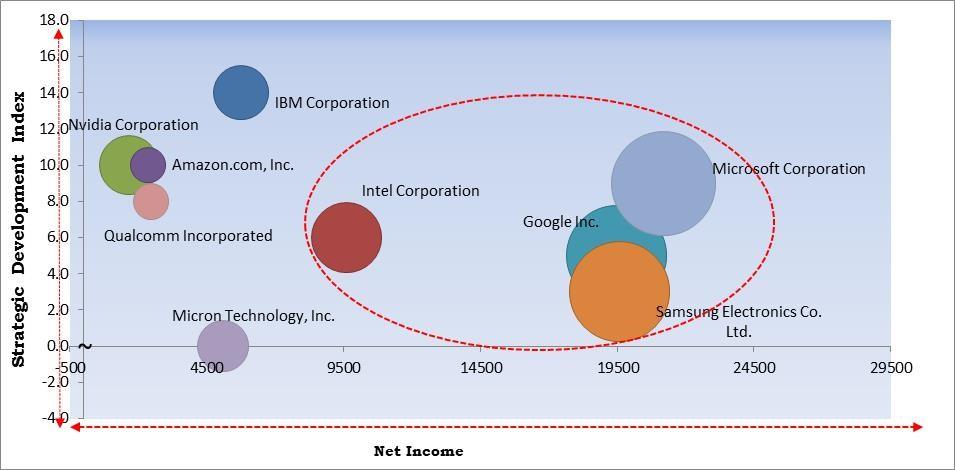 Deep Learning Market Size