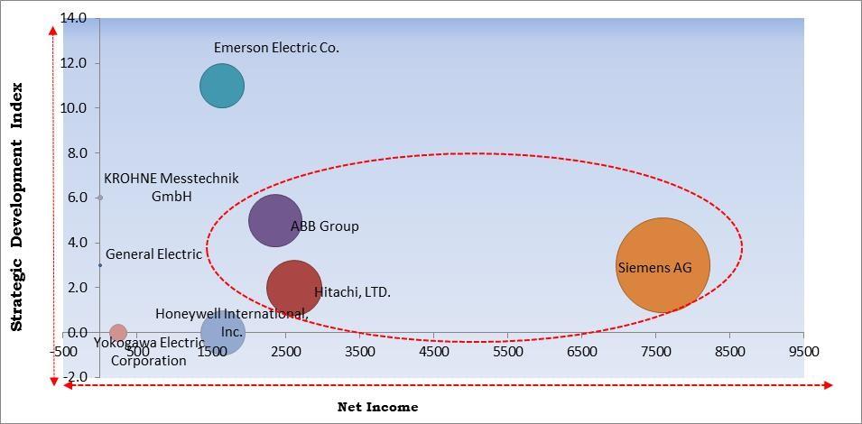 Flow Meters Market Size