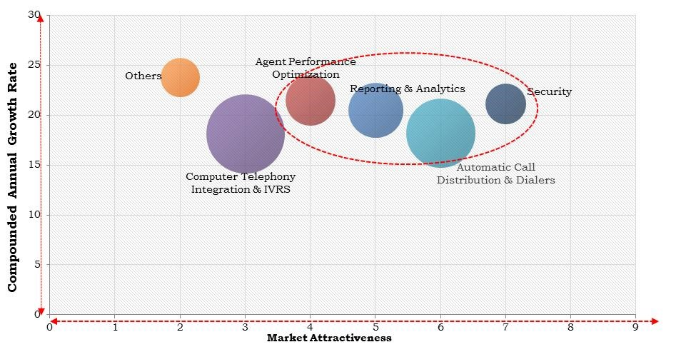 North America Cloud-Based Contact Center Market Size
