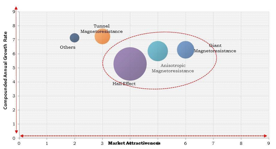 North America Magnetic Sensor Market Size