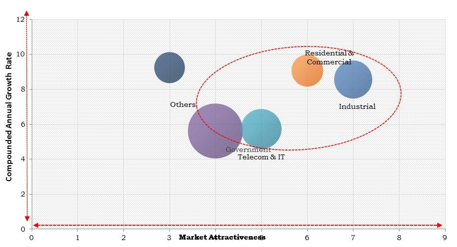 North America Structured Cabling Market Size