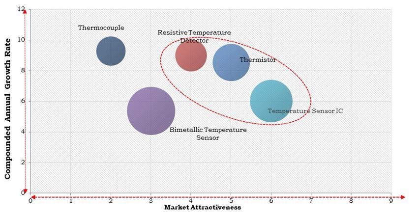 North America Temperature Sensor Market Size