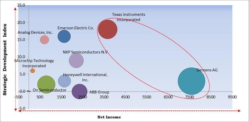 Temperature Sensor Market Size