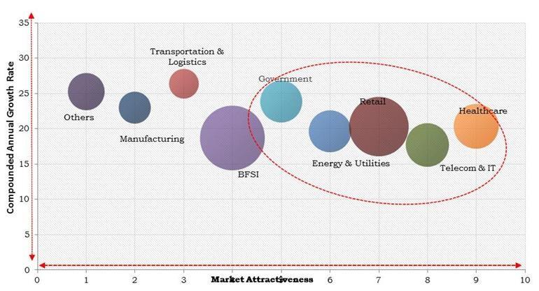 Europe Predictive Analytics Market