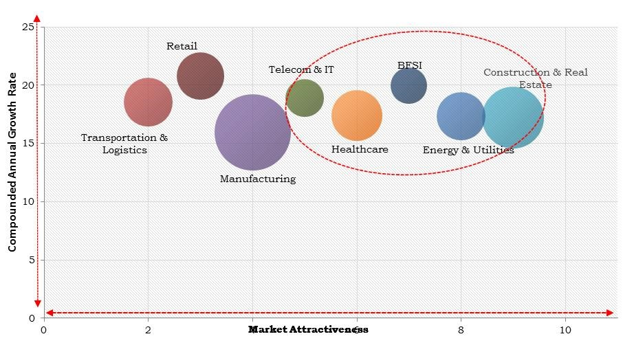 Europe Cloud Field Service Management Market