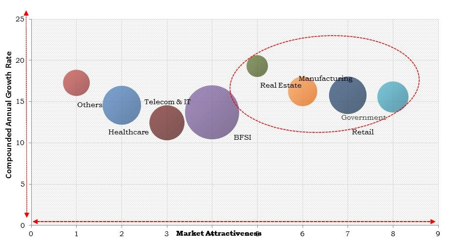 Europe Facility Management Market