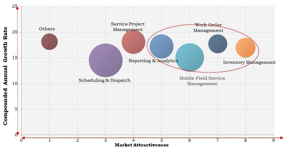 North America Cloud Field Service Management Market