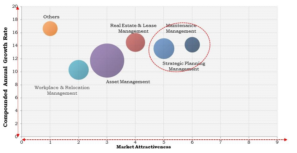 North America Facility Management Market