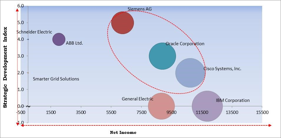 Active Network Management Market Competition