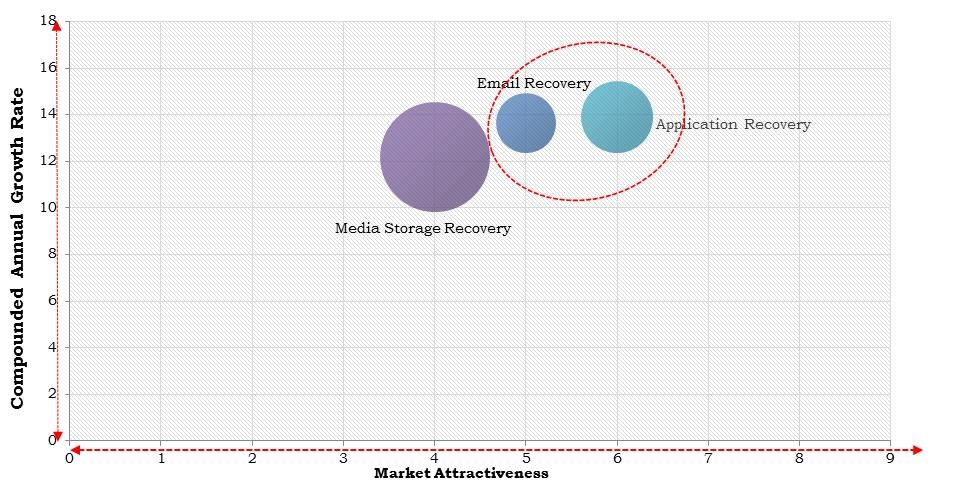 Asia Pacific Data Recovery as a Service Market