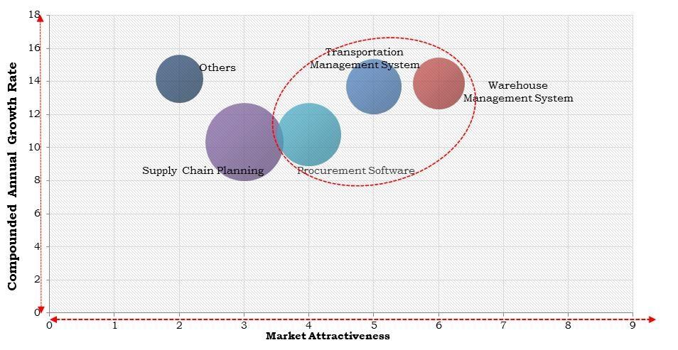 North America Supply Chain Management Software Market