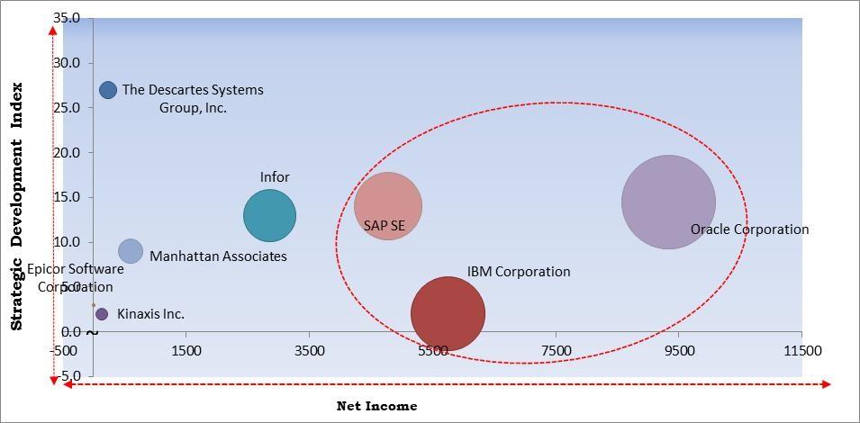 Supply Chain Management Software Market